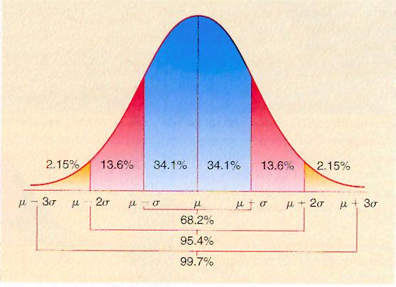Standard bell curve