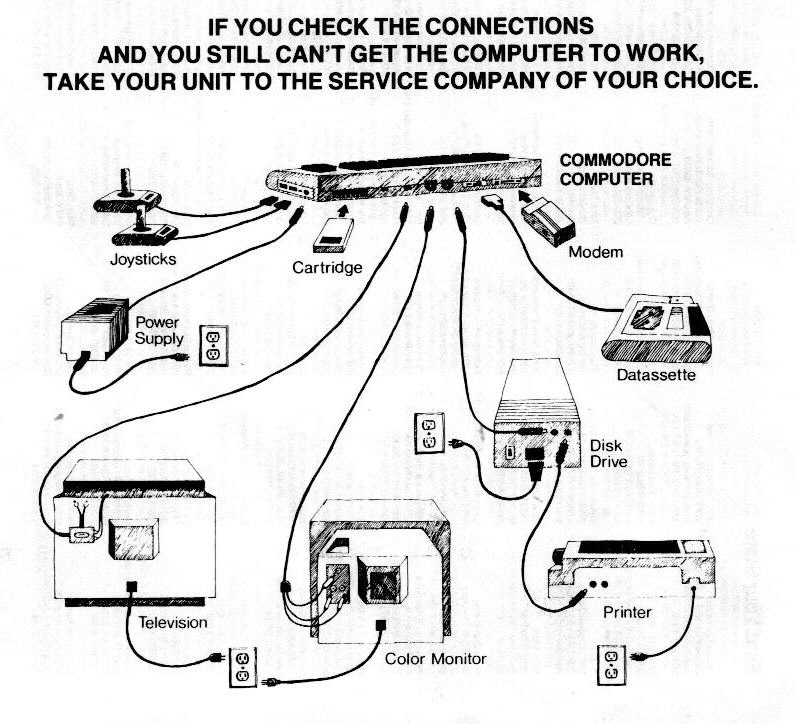 Instructions on setting up your Commodore 64