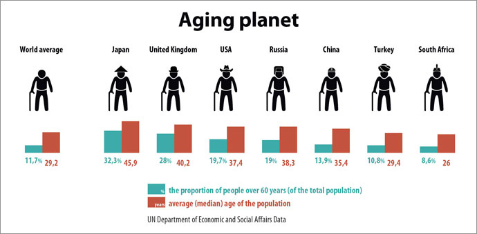 The planet's aging population